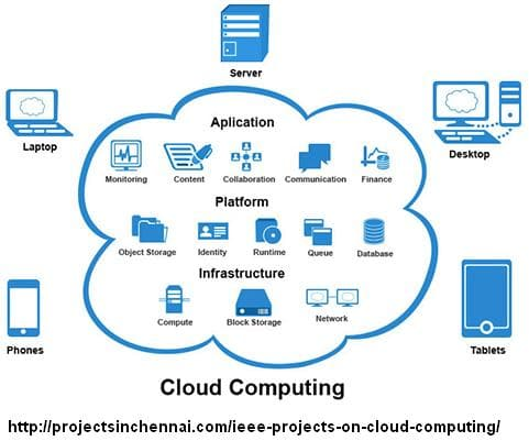 Cloud Computing Projects chennai